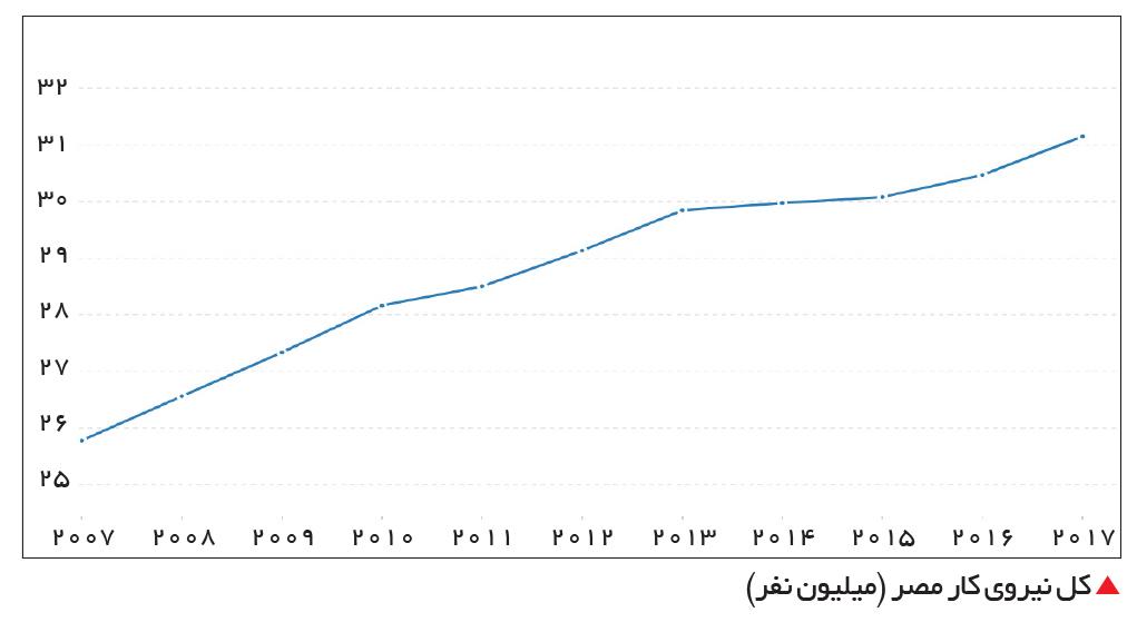 تجارت- فردا-  کل نیروی کار مصر (میلیون نفر)