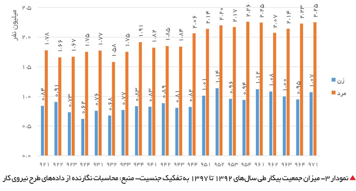 تجارت فردا-  نمودار 3- میزان جمعیت بیکار طی سالهای 1392 تا 1397 به تفکیک جنسیت- منبع: محاسبات نگارنده از دادههای طرح نیروی کار