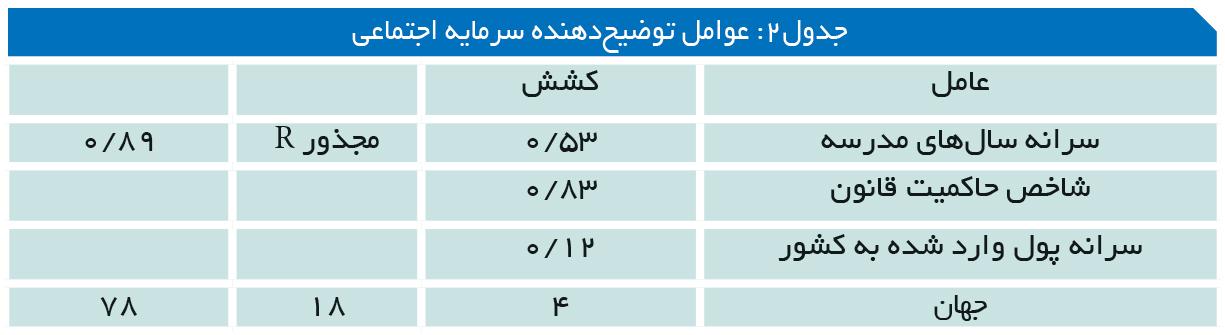 تجارت- فردا- جدول2: عوامل توضیحدهنده سرمایه اجتماعی