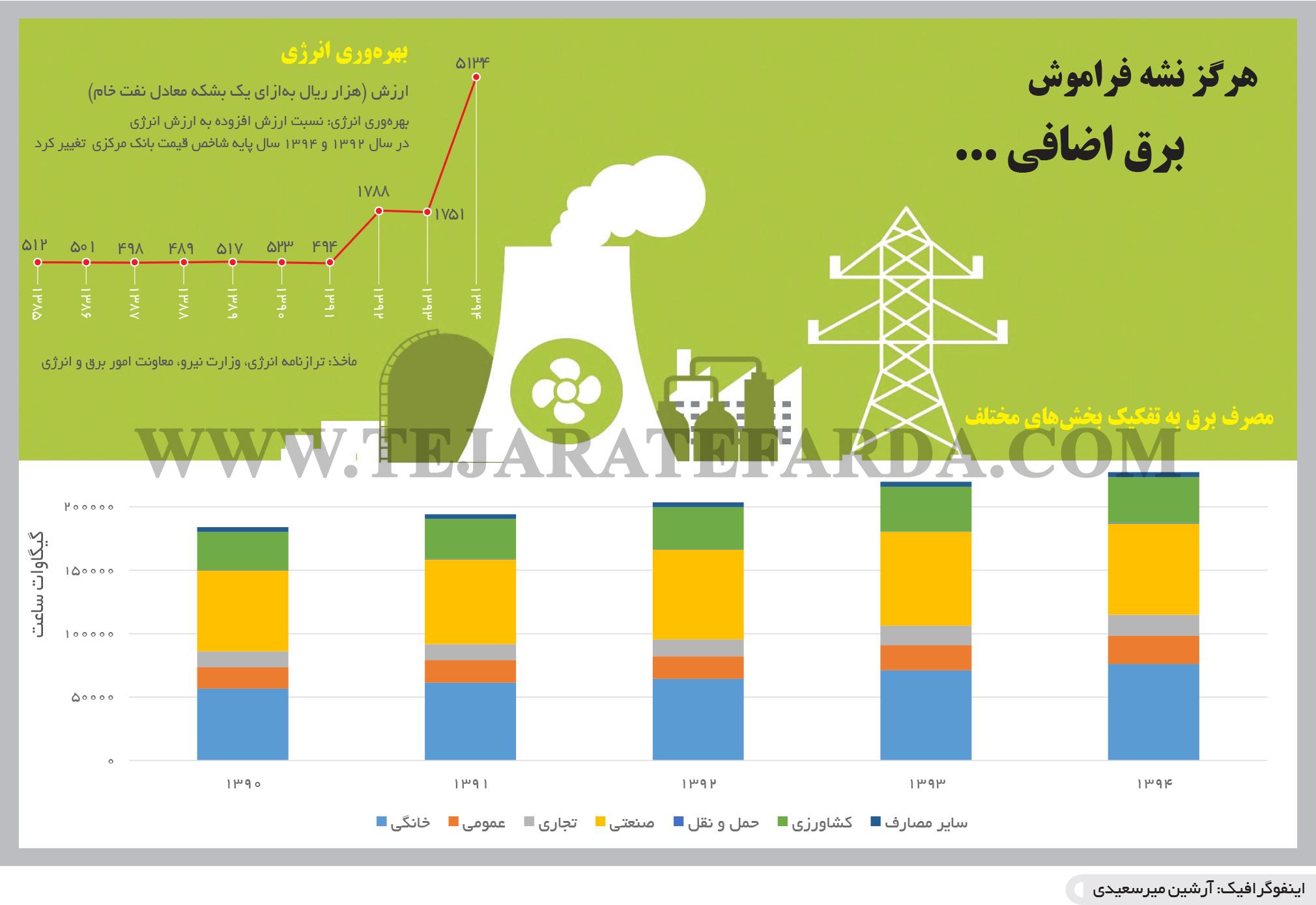 تجارت- فردا- بحران برق(اینفوگرافیک)