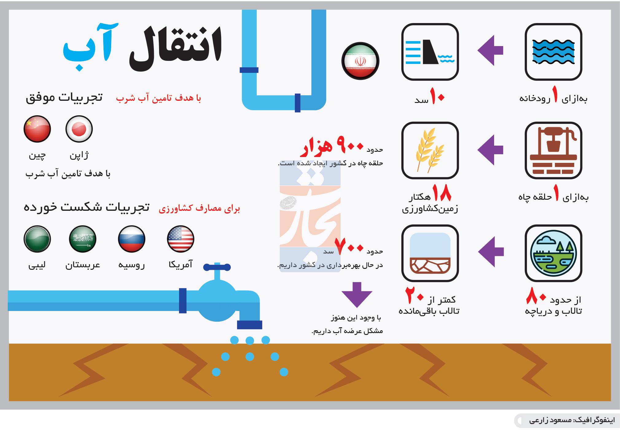 تجارت- فردا- انتقال آب(اینفوگرافیک)