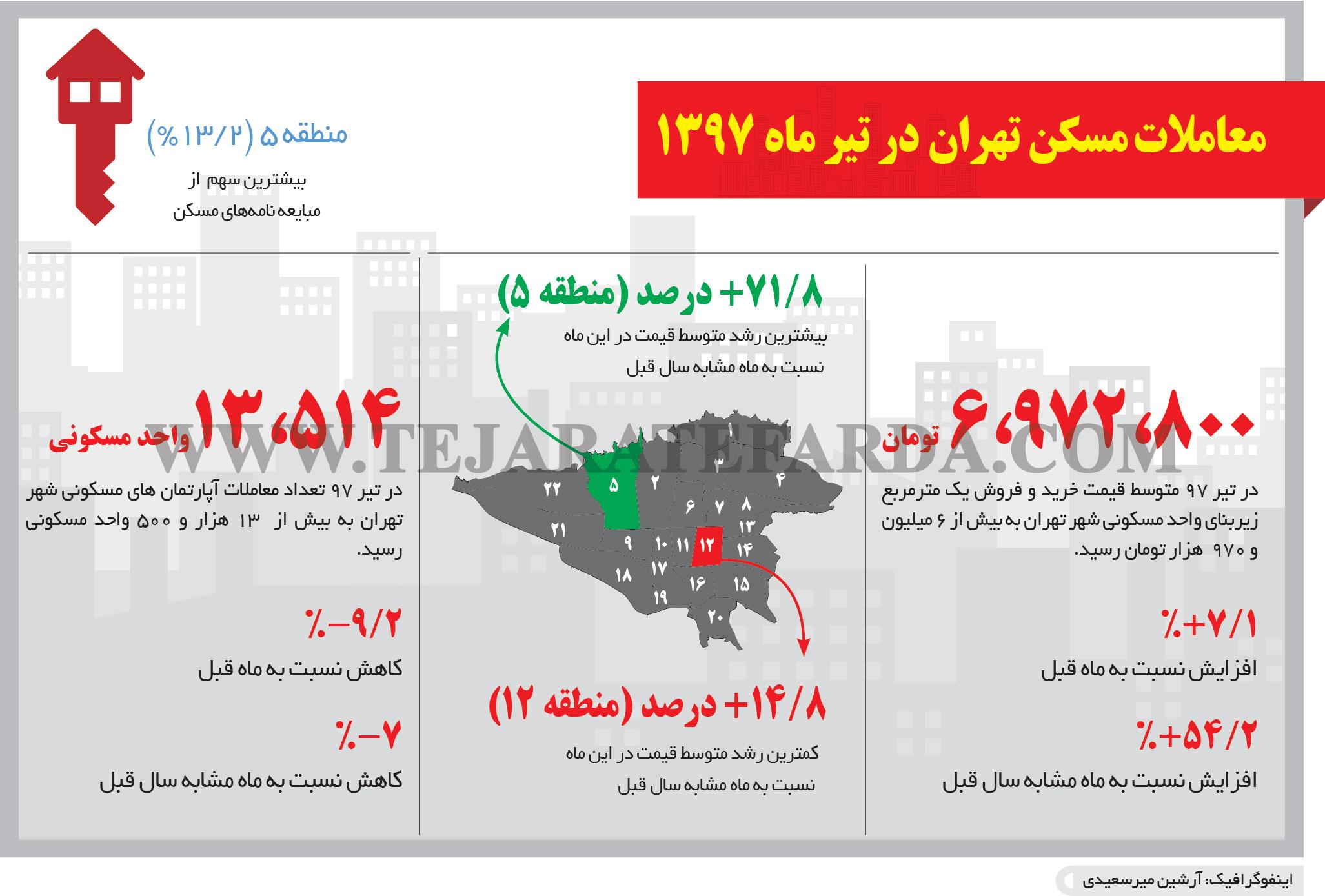 تجارت- فردا- معاملات مسکن تهران در تیر ماه 1397(اینفوگرافیک)