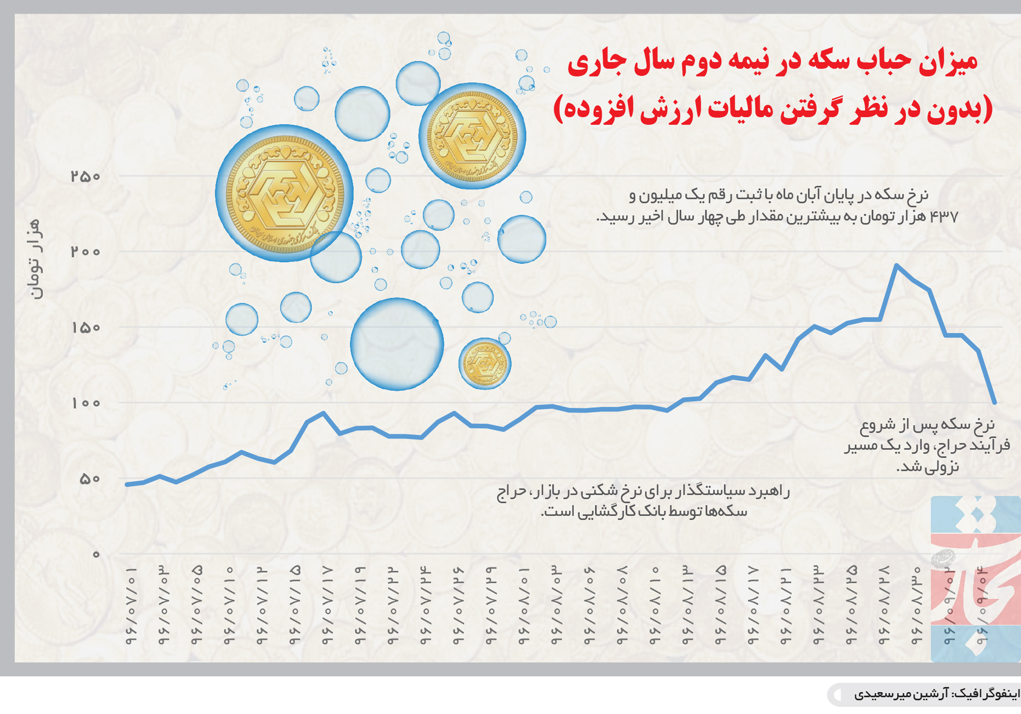 تجارت فردا- اینفوگرافیک-میزان حباب سکه در نیمه دوم سال جاری (بدون در نظر گرفتن مالیات ارزش افزوده)