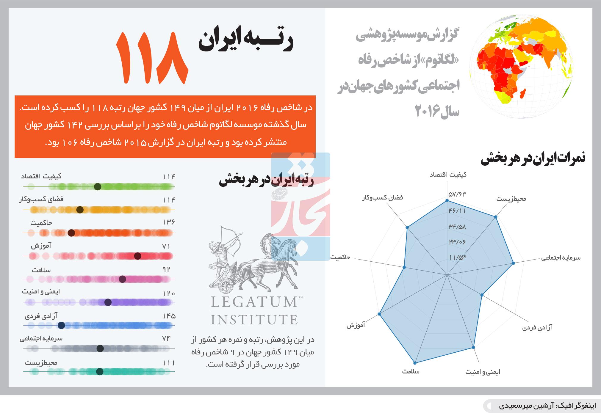 تجارت- فردا- گزارش موسسه پژوهشی «لگاتوم» از شاخص رفاه اجتماعی کشورهای جهان در سال ۲۰۱۶(اینفوگرافیک)