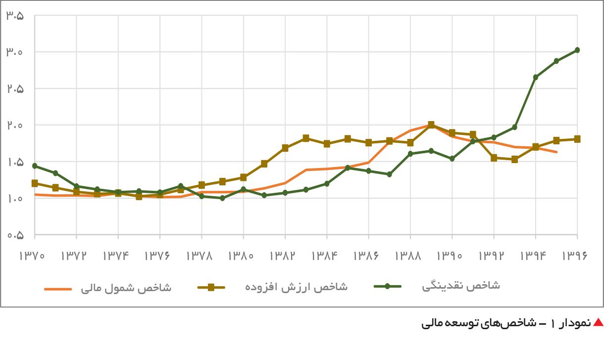 تجارت فردا-  نمودار 1 - شاخصهای توسعه مالی