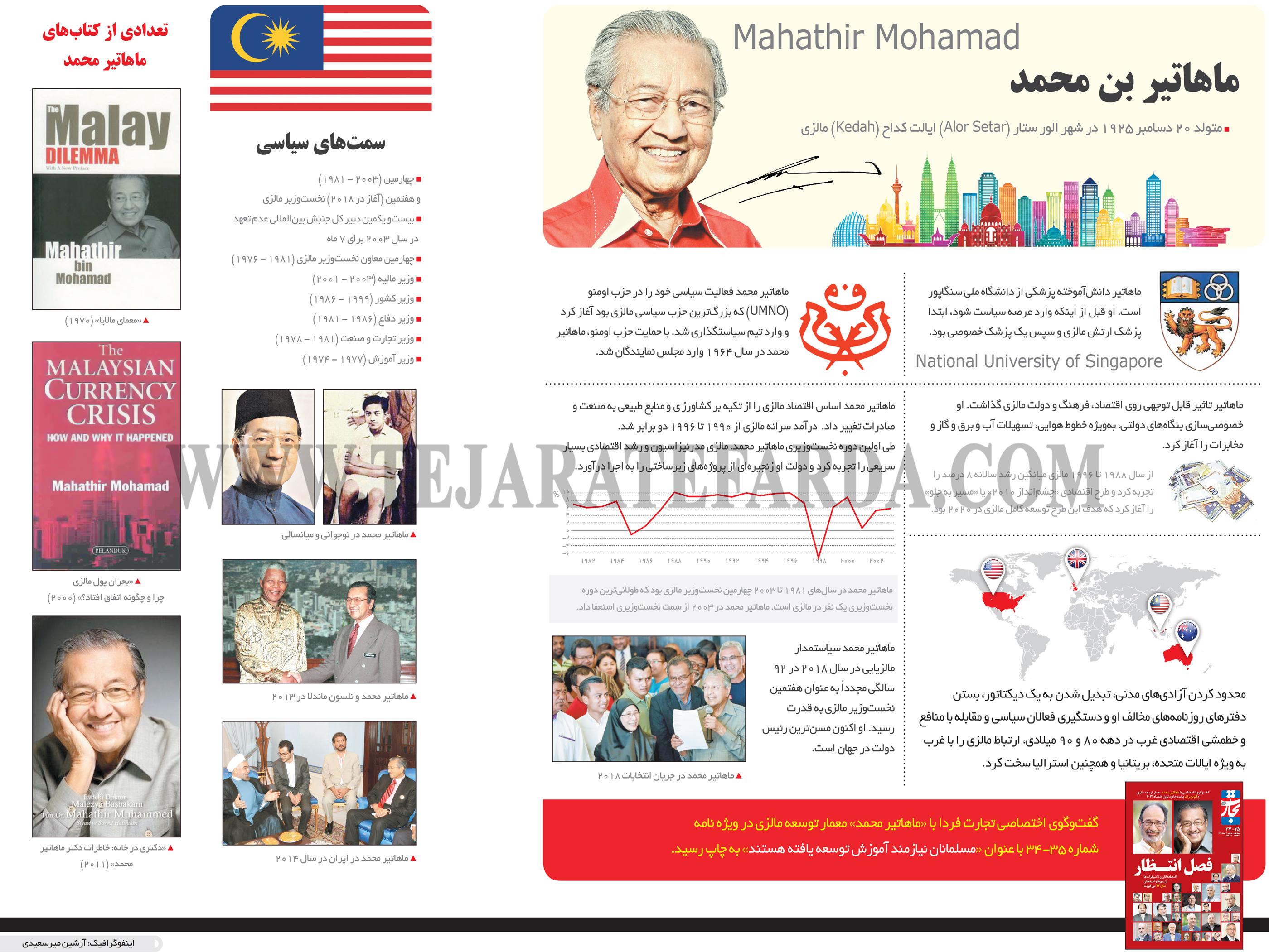 تجارت- فردا- ماهاتیر بن محمد(اینفوگرافیک)