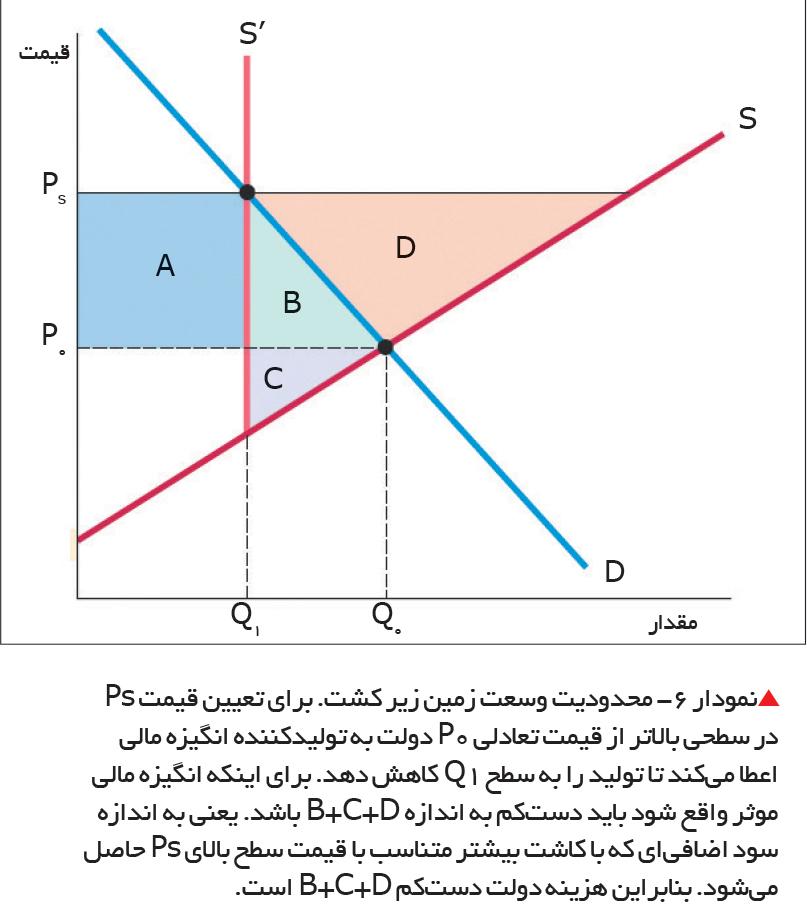 تجارت- فردا- نمودار 6- محدودیت وسعت زمین زیر کشت.