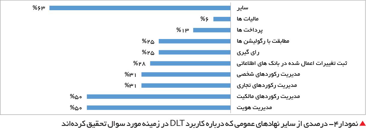 تجارت فردا-  نمودار4- درصدی از سایر نهادهای عمومی که درباره کاربرد DLT در زمینه مورد سوال تحقیق کردهاند