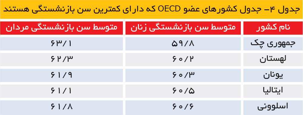 تجارت فردا- جدول کشورهای عضو OECD که دارای کمترین سن بازنشستگی هستند
