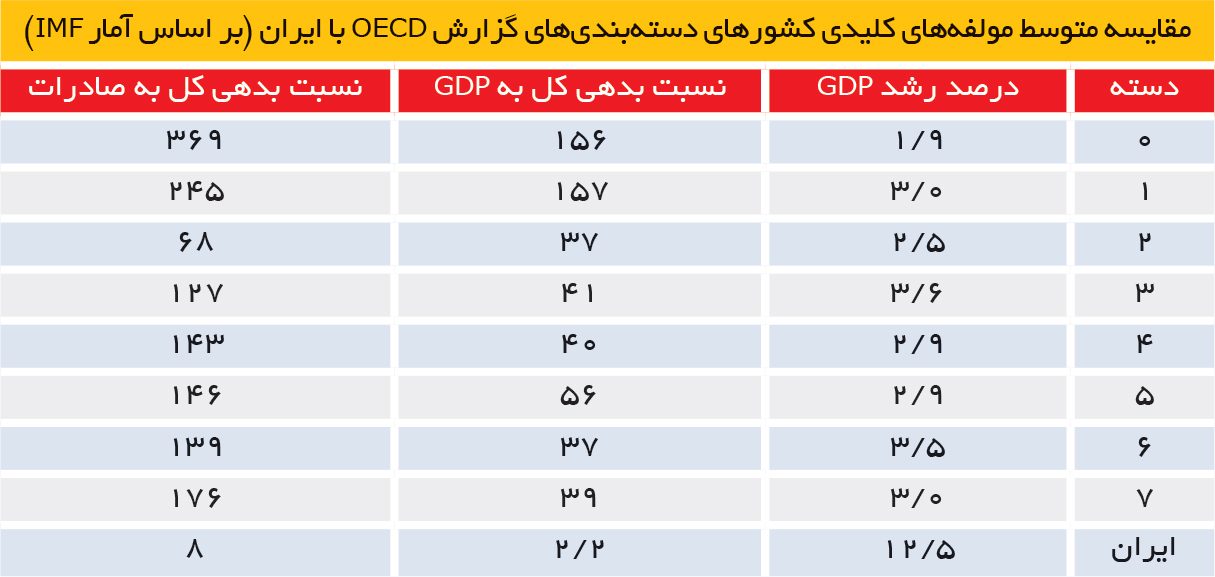 تجارت فردا- مقایسه متوسط مولفههای کلیدی کشورهای دستهبندیهای گزارش OECD با ایران (بر اساس آمار IMF)