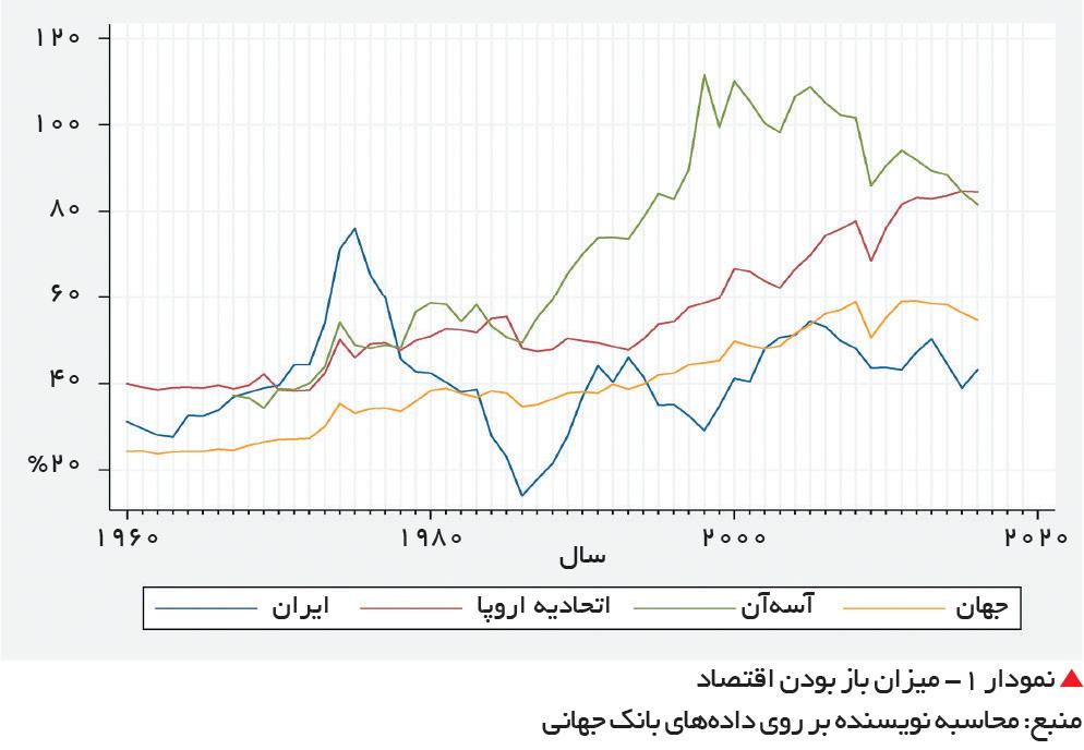 تجارت- فردا-  نمودار 1- میزان باز بودن اقتصاد  منبع: محاسبه نویسنده بر روی دادههای بانک جهانی