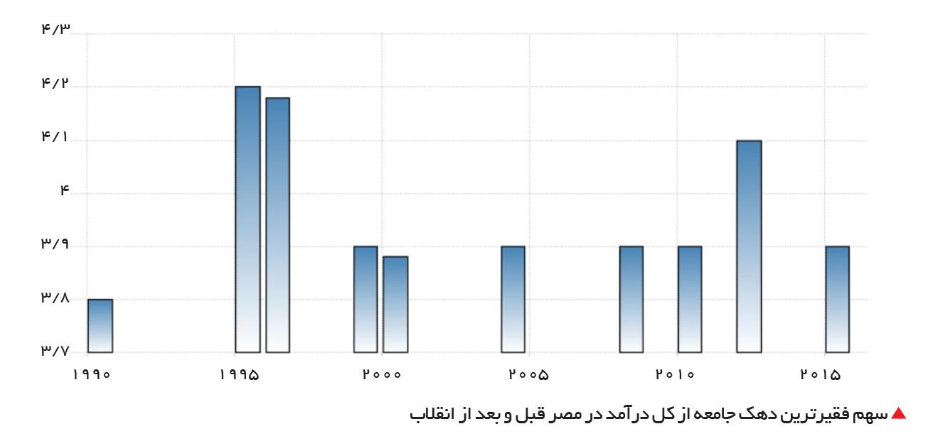 تجارت- فردا-  سهم فقیرترین دهک جامعه از کل درآمد در مصر قبل و بعد از انقلاب