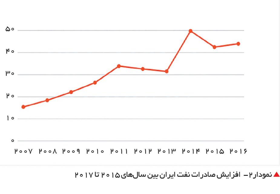 تجارت- فردا-  نمودار2-  افزایش صادرات نفت ایران بین سالهای 2015 تا 2017