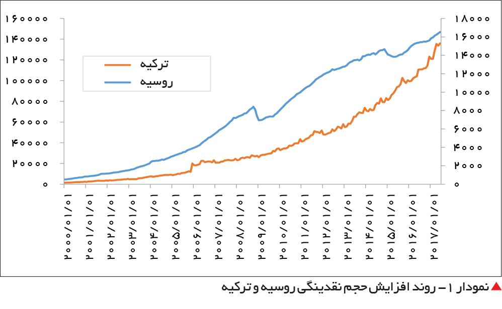 تجارت فردا-  نمودار 1- روند افزایش حجم نقدینگی روسیه و ترکیه