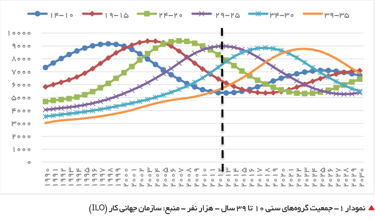 تجارت فردا- جمعیت گروههای سنی 10 تا 39 سال - هزار نفر