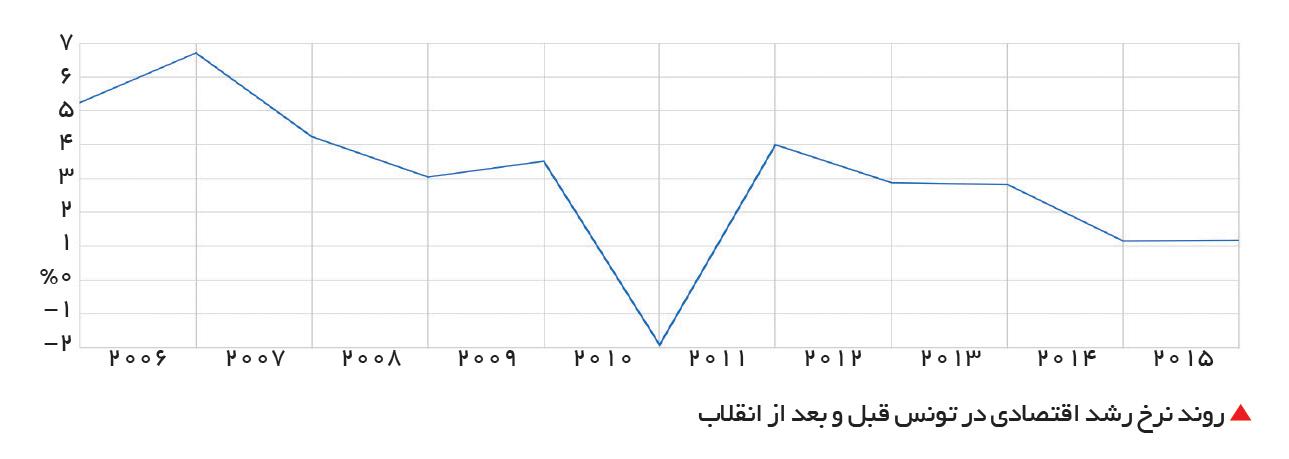تجارت- فردا-  روند نرخ رشد اقتصادی در تونس قبل و بعد از انقلاب