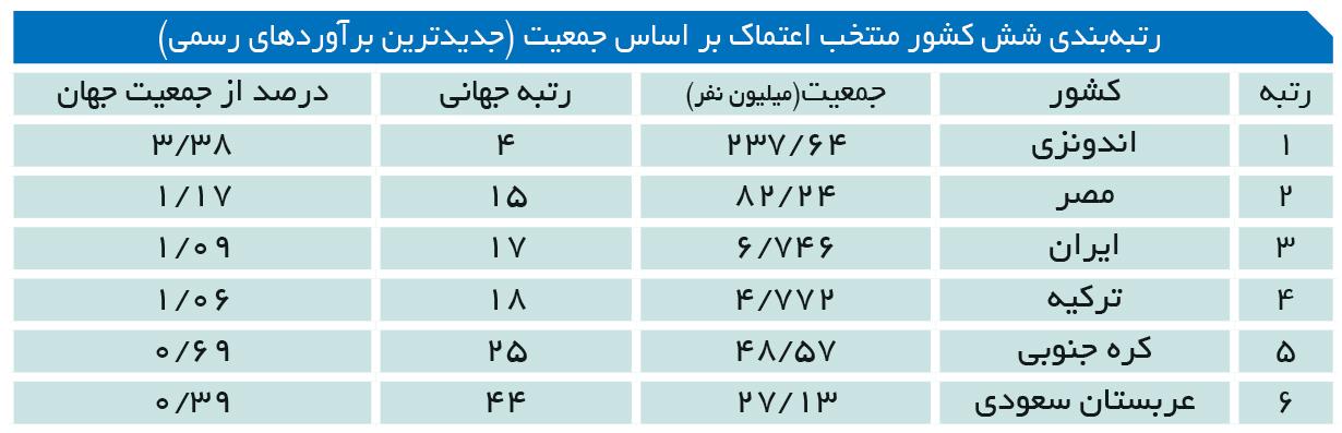 تجارت- فردا- رتبهبندی شش کشور منتخب اعتماک بر اساس جمعیت (جدیدترین برآوردهای رسمی)