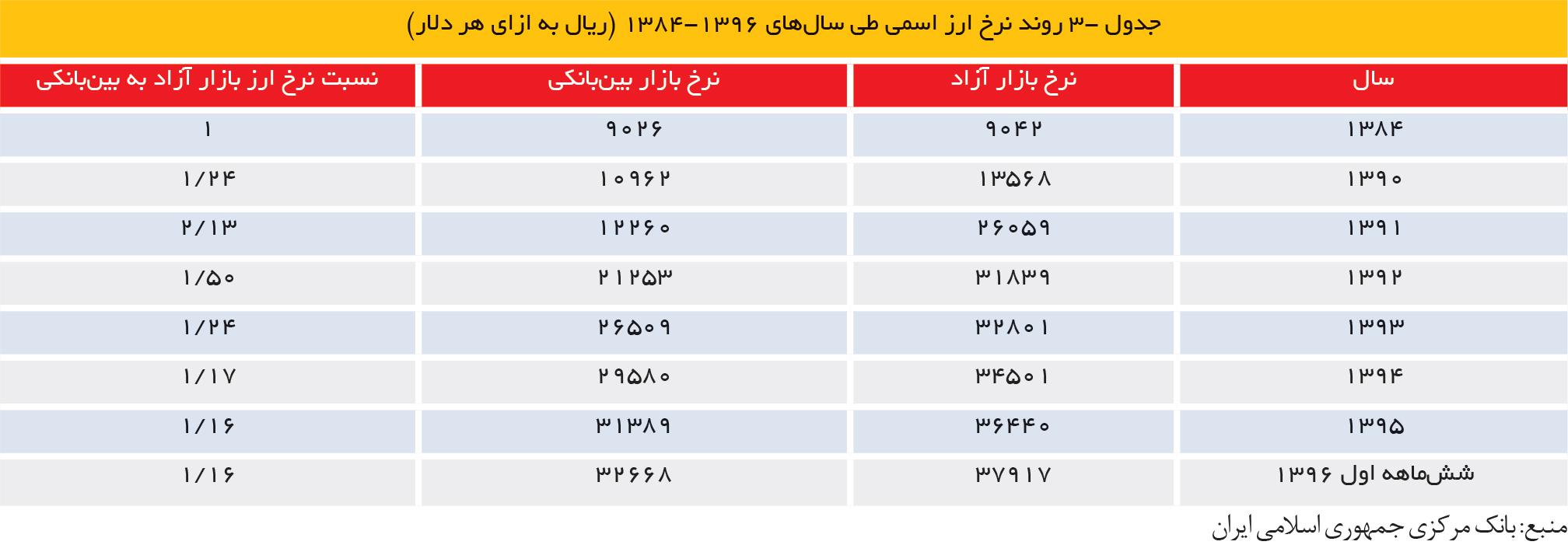 تجارت فردا- جدول -3 روند نرخ ارز اسمی طی سالهای 1396-1384 (ریال به ازای هر دلار)