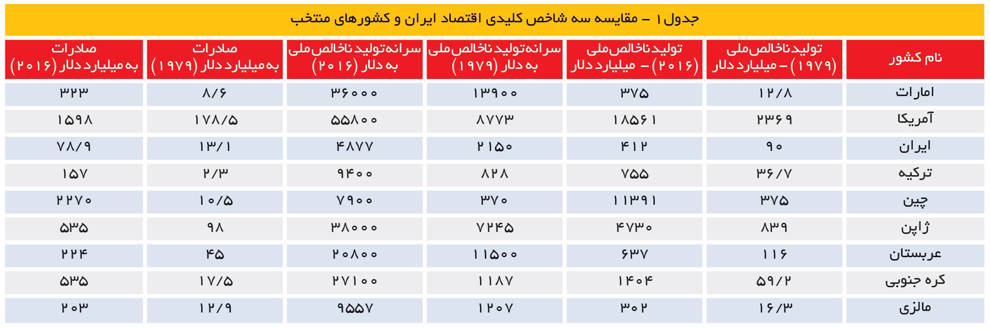 تجارت- فردا- جدول1 - مقایسه سه شاخص کلیدی اقتصاد ایران و کشورهای منتخب