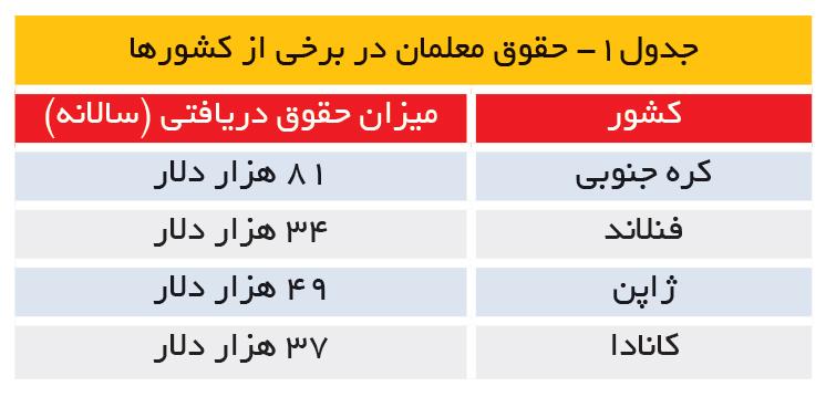 تجارت- فردا- جدول1- حقوق معلمان در برخی از کشورها