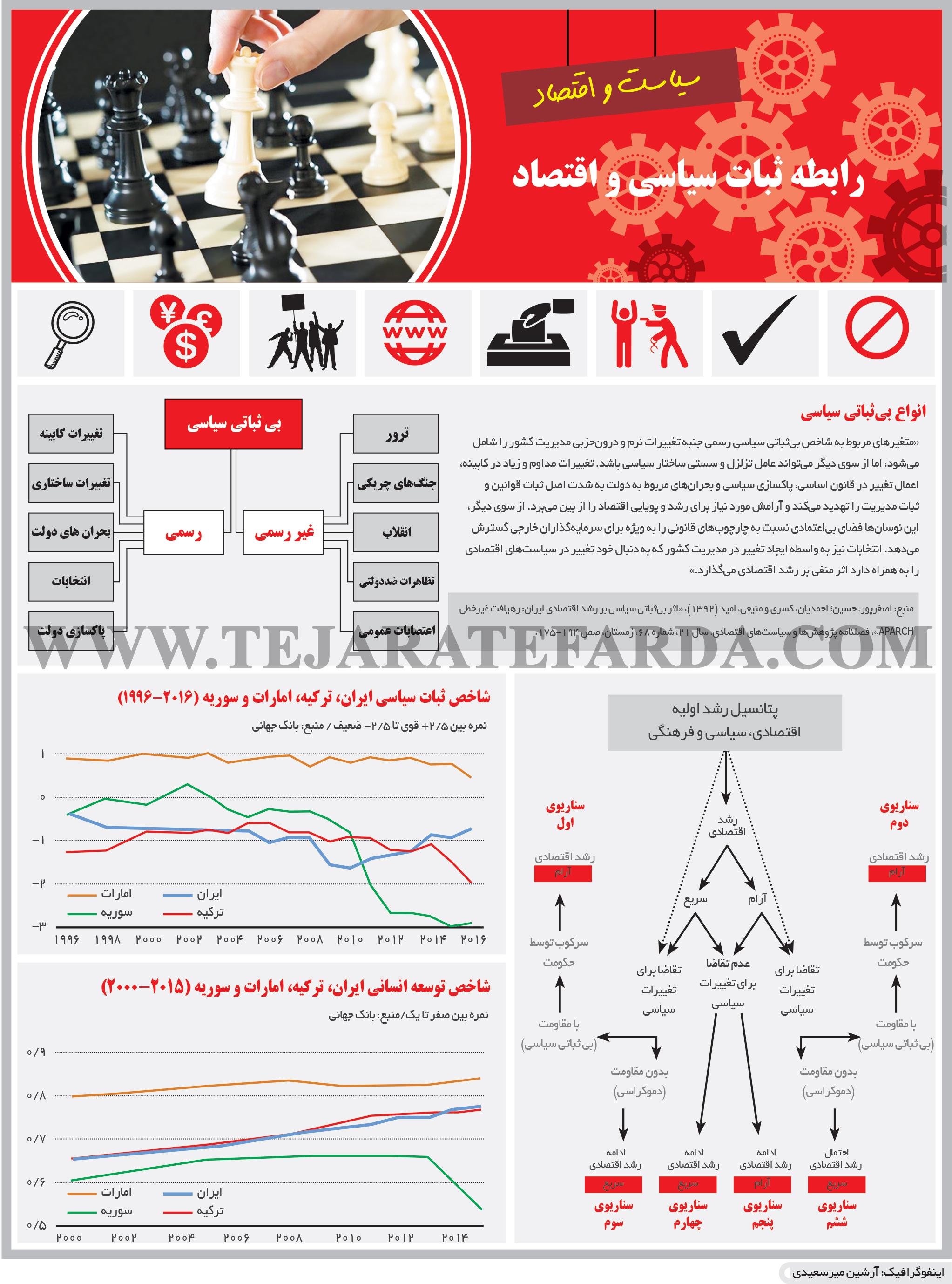 تجارت- فردا- رابطه ثبات سیاسی و اقتصاد(اینفوگرافیک)