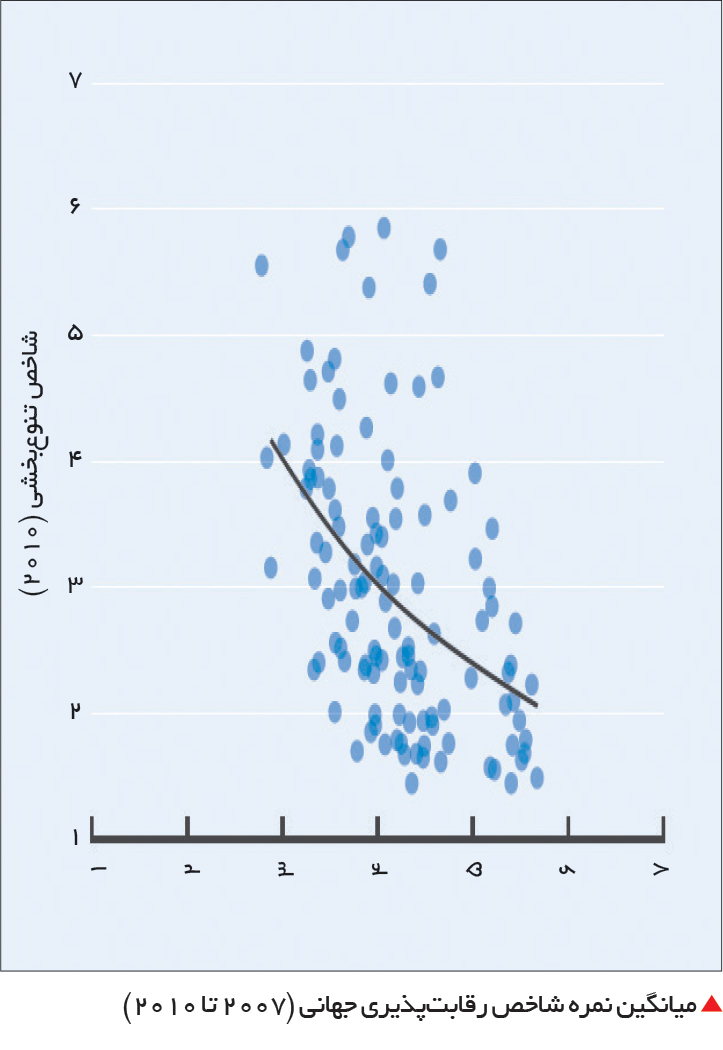 تجارت- فردا-  میانگین نمره شاخص رقابتپذیری جهانی (2007 تا 2010)