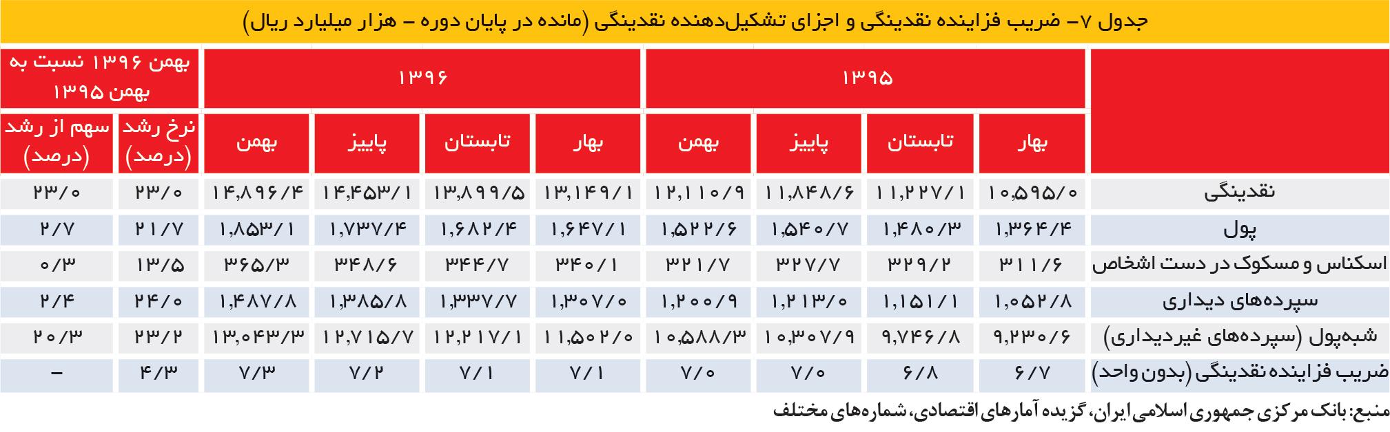 تجارت فردا- جدول 7- ضریب فزاینده نقدینگی و اجزای تشکیلدهنده نقدینگی (مانده در پایان دوره - هزار میلیارد ریال)