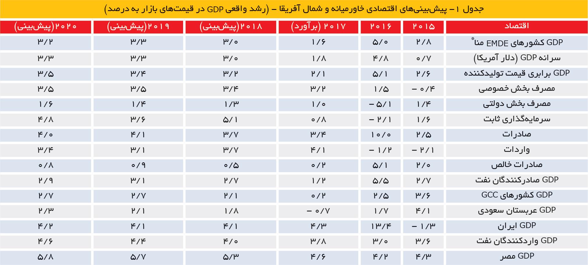 تجارت- فردا- جدول 1- پیشبینیهای اقتصادی خاورمیانه و شمال آفریقا - (رشد واقعی GDP در قیمتهای بازار به درصد)