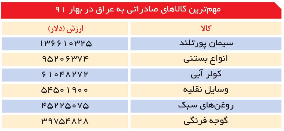 تجارت- فردا- مهمترین کالاهای صادراتی به عراق در بهار 91