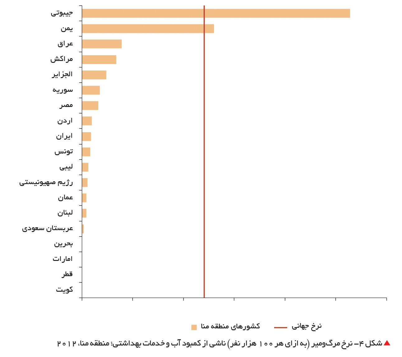 تجارت- فردا-  شکل 4- نرخ مرگومیر (به ازای هر 100 هزار نفر) ناشی از کمبود آب و خدمات بهداشتی؛ منطقه منا، 2012