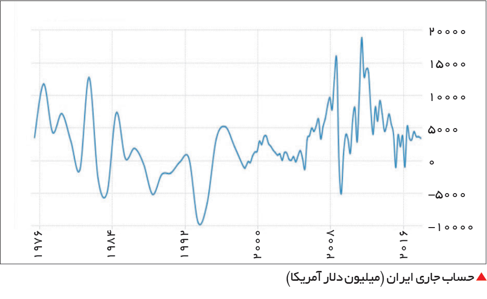 تجارت- فردا-  حساب جاری ایران (میلیون دلار آمریکا)