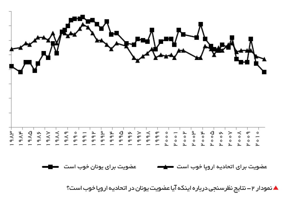 تجارت- فردا-  نمودار 2- نتایج نظرسنجی درباره اینکه آیا عضویت یونان در اتحادیه اروپا خوب است؟