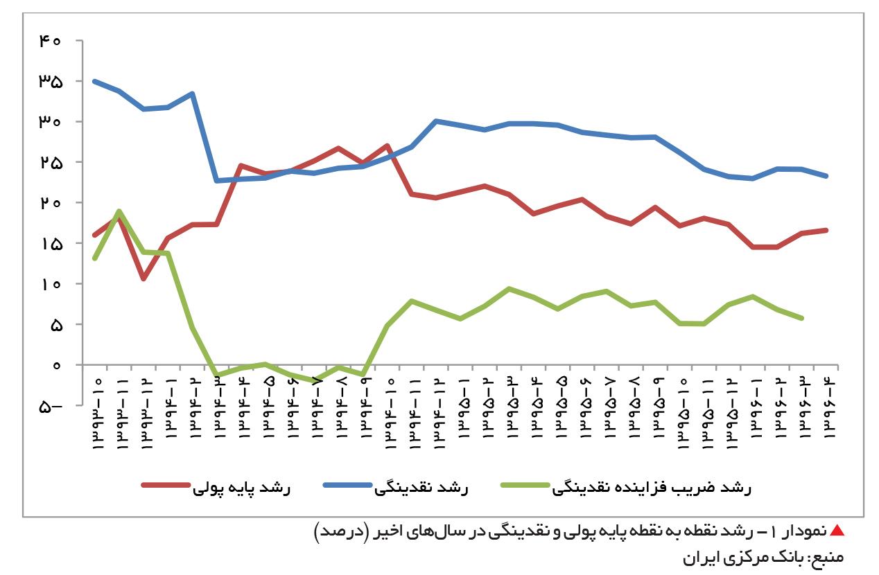تجارت فردا-  رشد نقطه به نقطه پایه پولی و نقدینگی در سالهای اخیر (درصد)