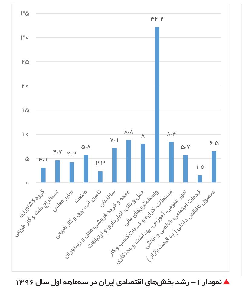 تجارت- فردا- نمودار 1- رشد بخشهای اقتصادی ایران در سهماهه اول سال 1396