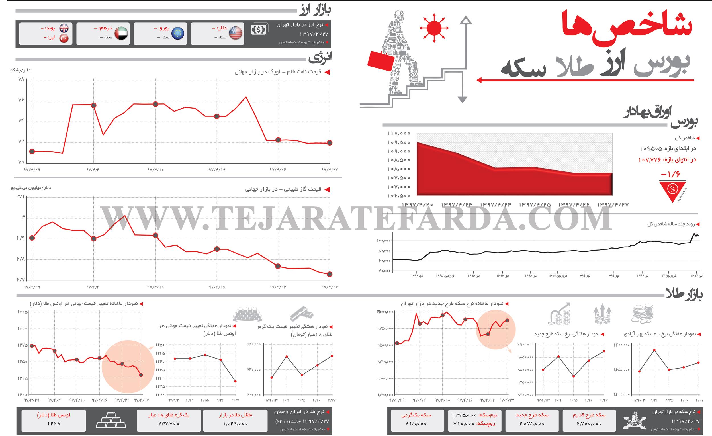 تجارت فردا- اینفوگرافیک- شاخصهای اقتصادی (277)