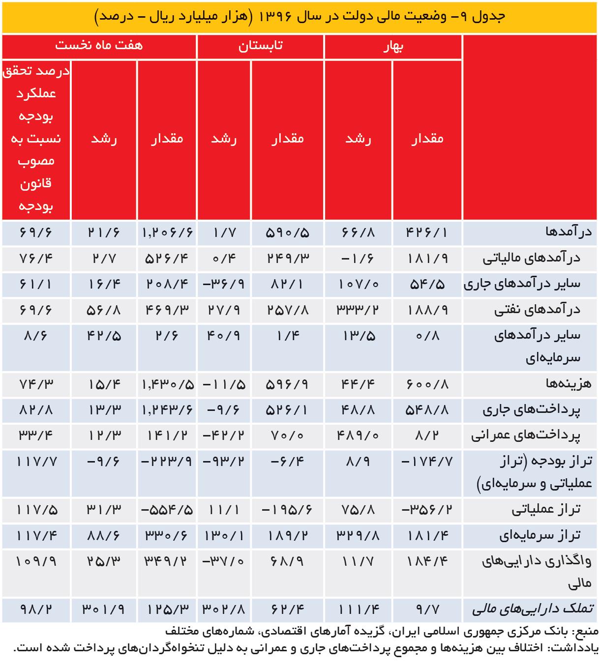تجارت- فردا- جدول ۹- وضعیت مالی دولت در سال 1396 (هزار میلیارد ریال - درصد)