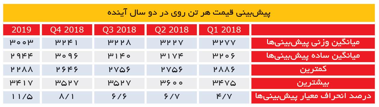 تجارت- فردا- پیشبینی قیمت هر تن روی در دو سال آینده