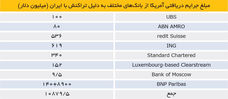 تجارت فردا- مبلغ جرایم دریافتی آمریکا از بانکهای مختلف به دلیل تراکنش با ایران (میلیون دلار)