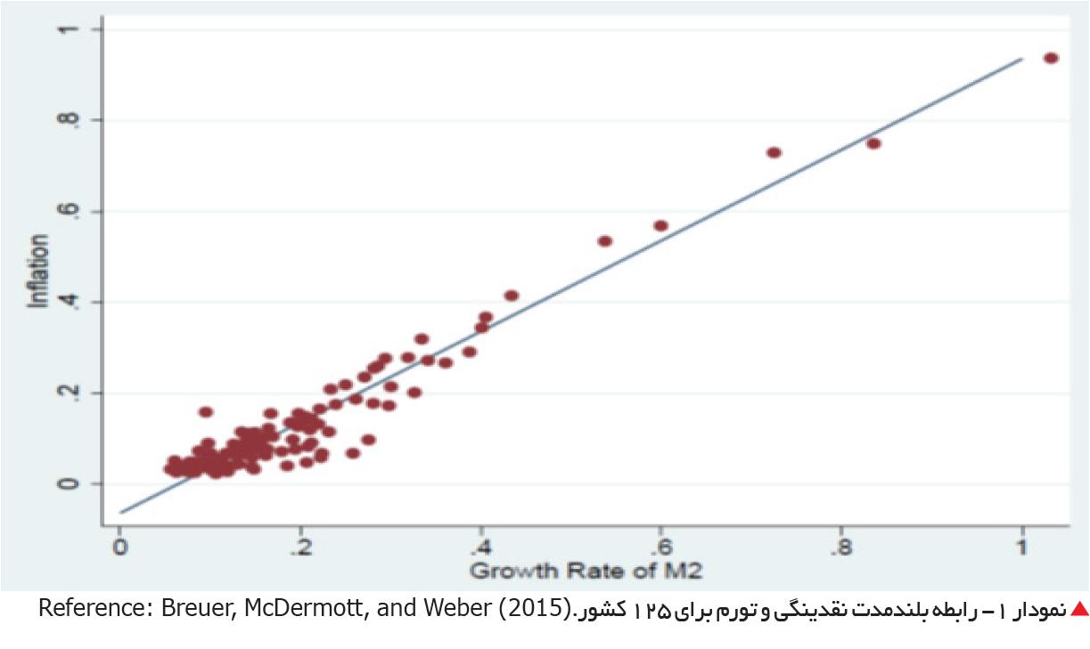 تجارت فردا-  نمودار 1- رابطه بلندمدت نقدینگی و تورم برای 125 کشور.(Reference: Breuer, McDermott, and Weber (2015