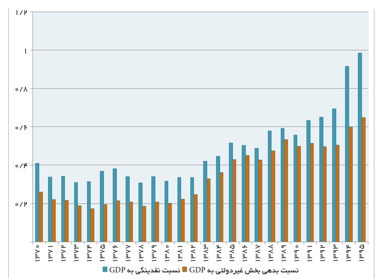 تجارت فردا-نسبت بدهی بخش غیردولتی به GDP/ نسبت نقدینگی به GDP