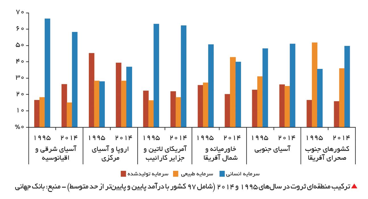 تجارت- فردا-  ترکیب منطقهای ثروت در سالهای 1995 و 2014 (شامل 97 کشور با درآمد پایین و پایینتر از حد متوسط) - منبع: بانک جهانی