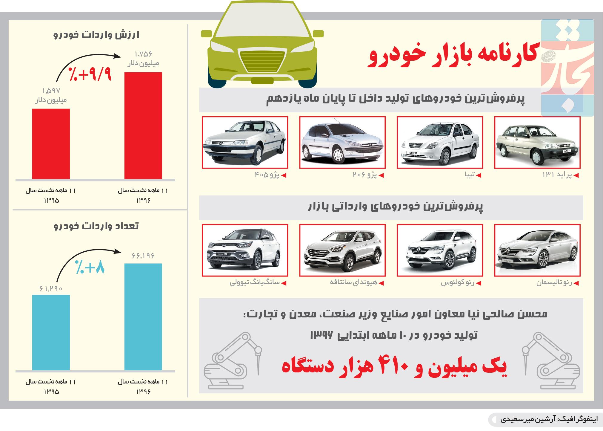 تجارت فردا- اینفوگرافیک- کارنامه بازار خودرو