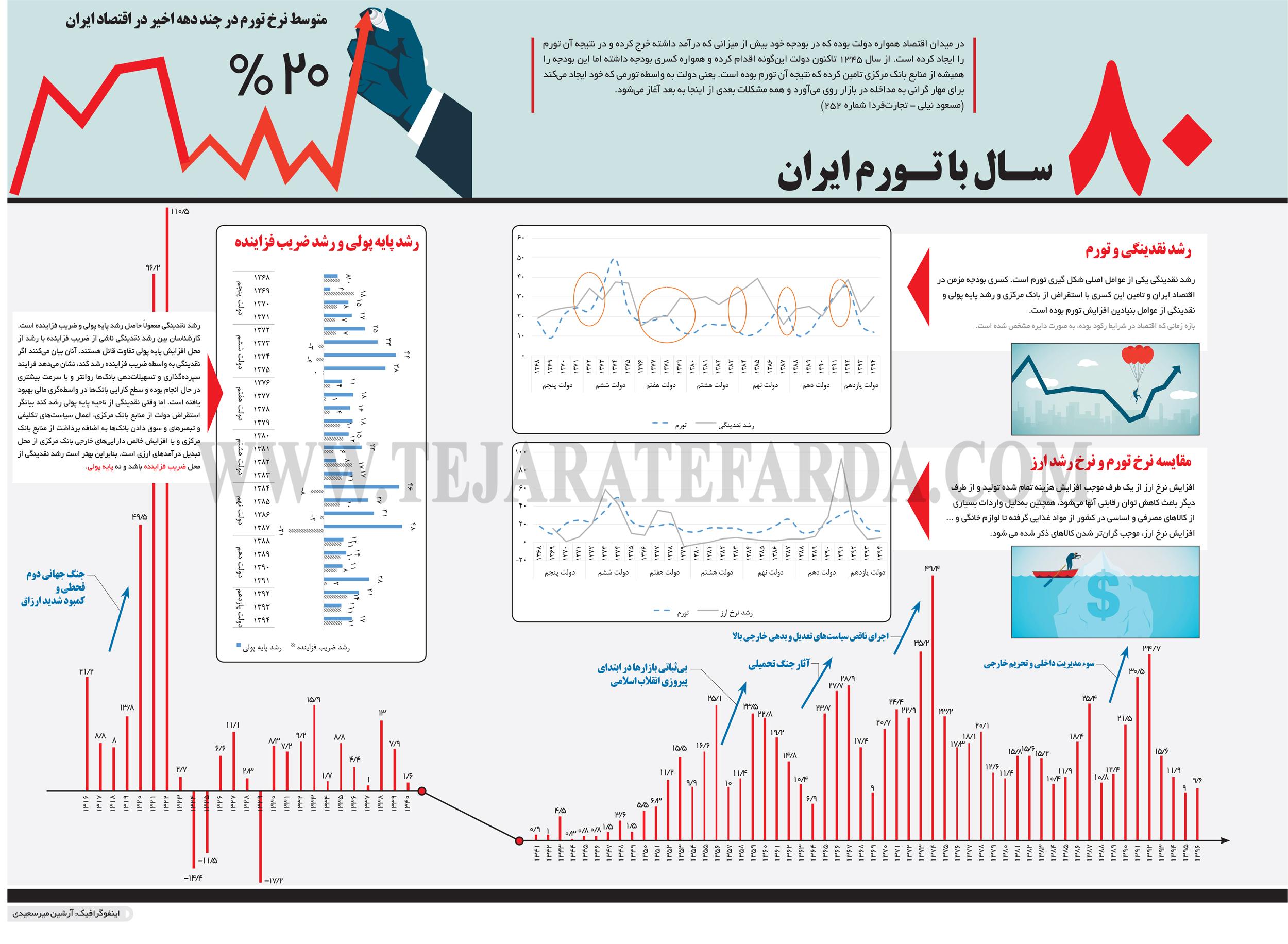 تجارت فردا- اینفوگرافیک-سـال با تـورم ایران