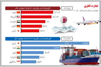 ارتباط قطری
