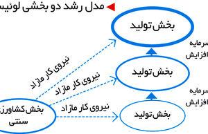 مدل توسعه لوئیس