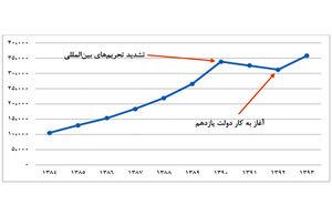 تجارت خارجی ایران به کدام سو میرود؟