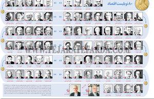 80 نوبلیست اقتصاد