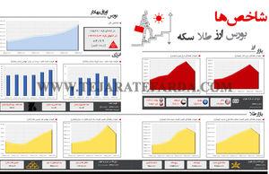شاخصهای اقتصادی(310)