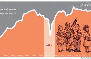 سایه رحمت سیاست بر سر بازارها