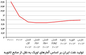 رفع تحریمهای بانکی مهمتر است یا رفع تحریمهای نفتی؟
